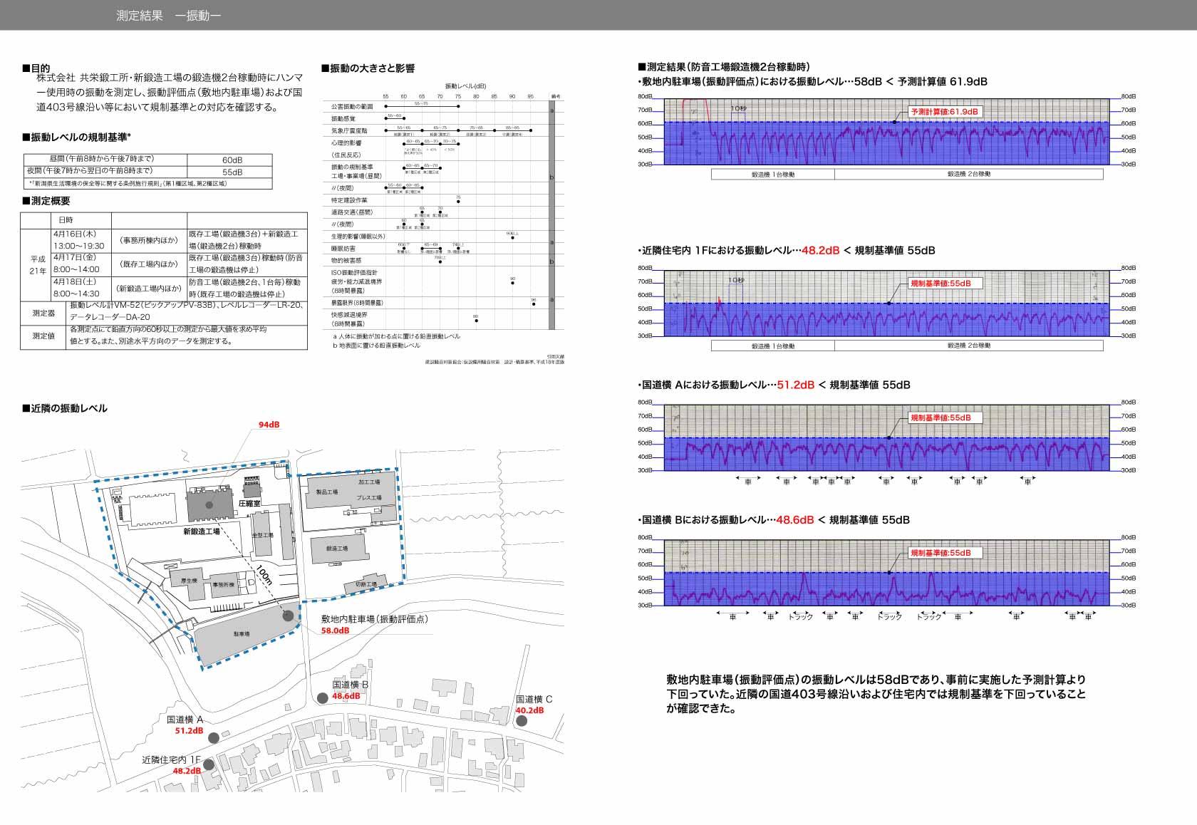 新鍛造工場43-測定結果-振動