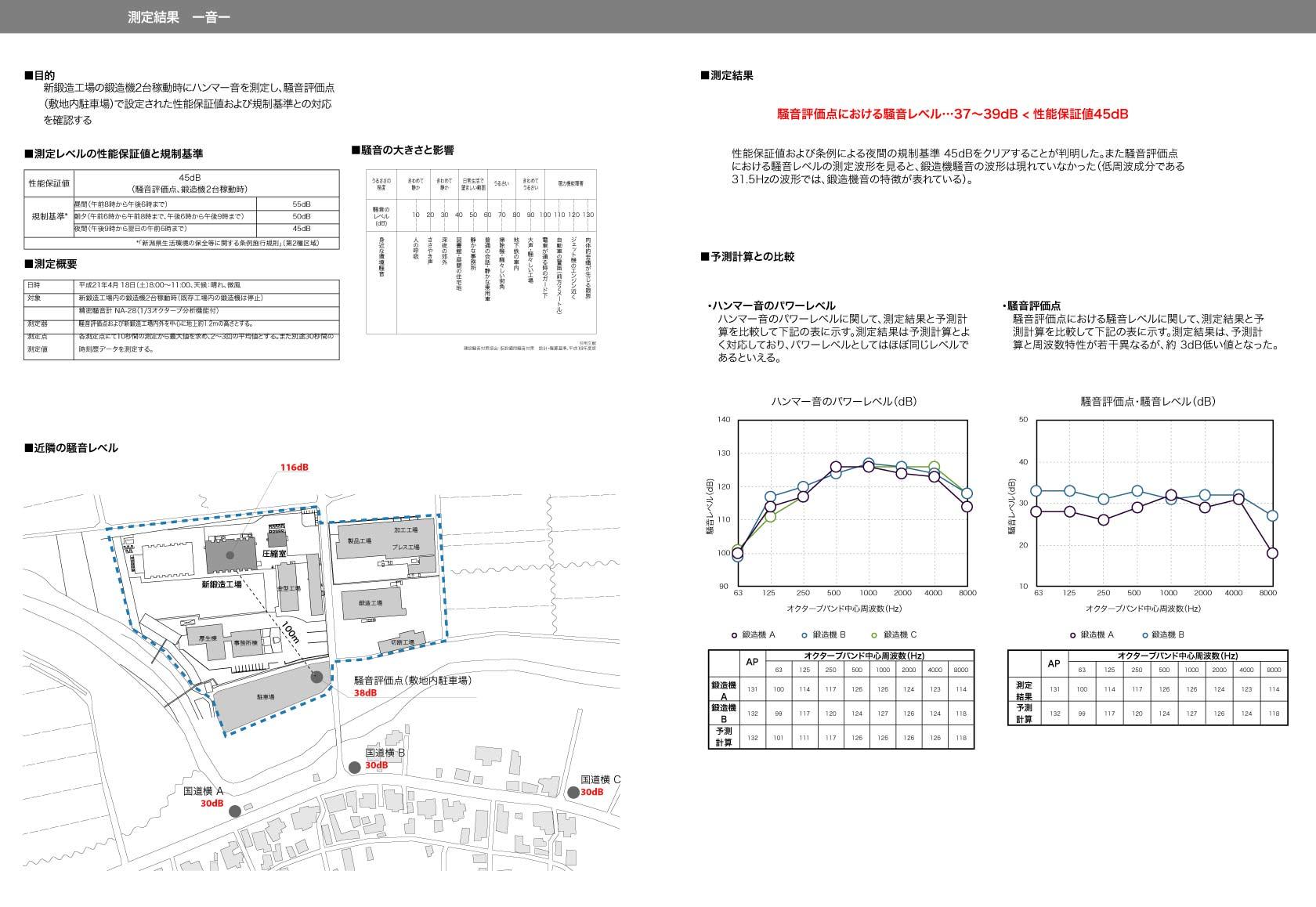 新鍛造工場42-測定結果-音
